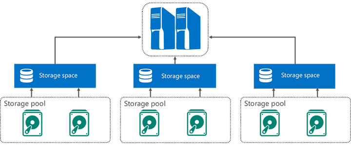 Scale-out storage diagram