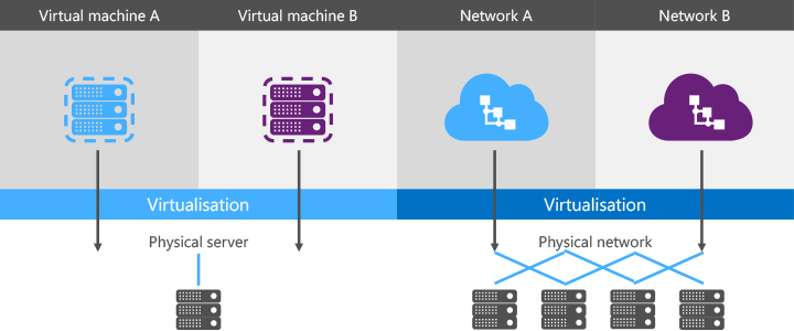 Virtualisation diagram