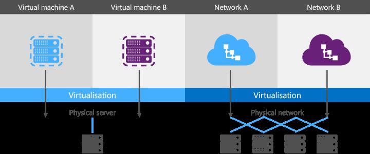 Virtualisation diagram